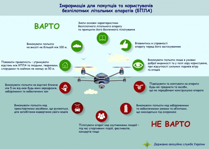 UAV-Ukraine-suggested-rules